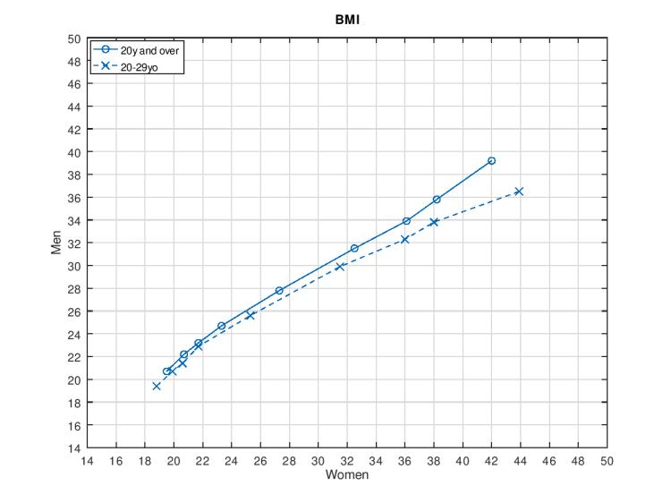 Q-Q plot BMI