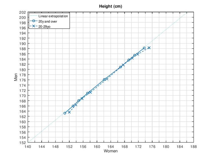 Q-Q plot height