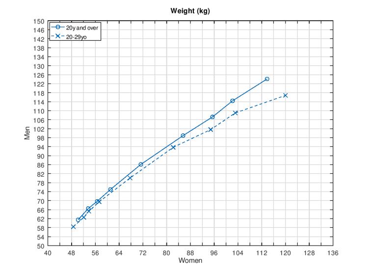 Q-Q plot weight